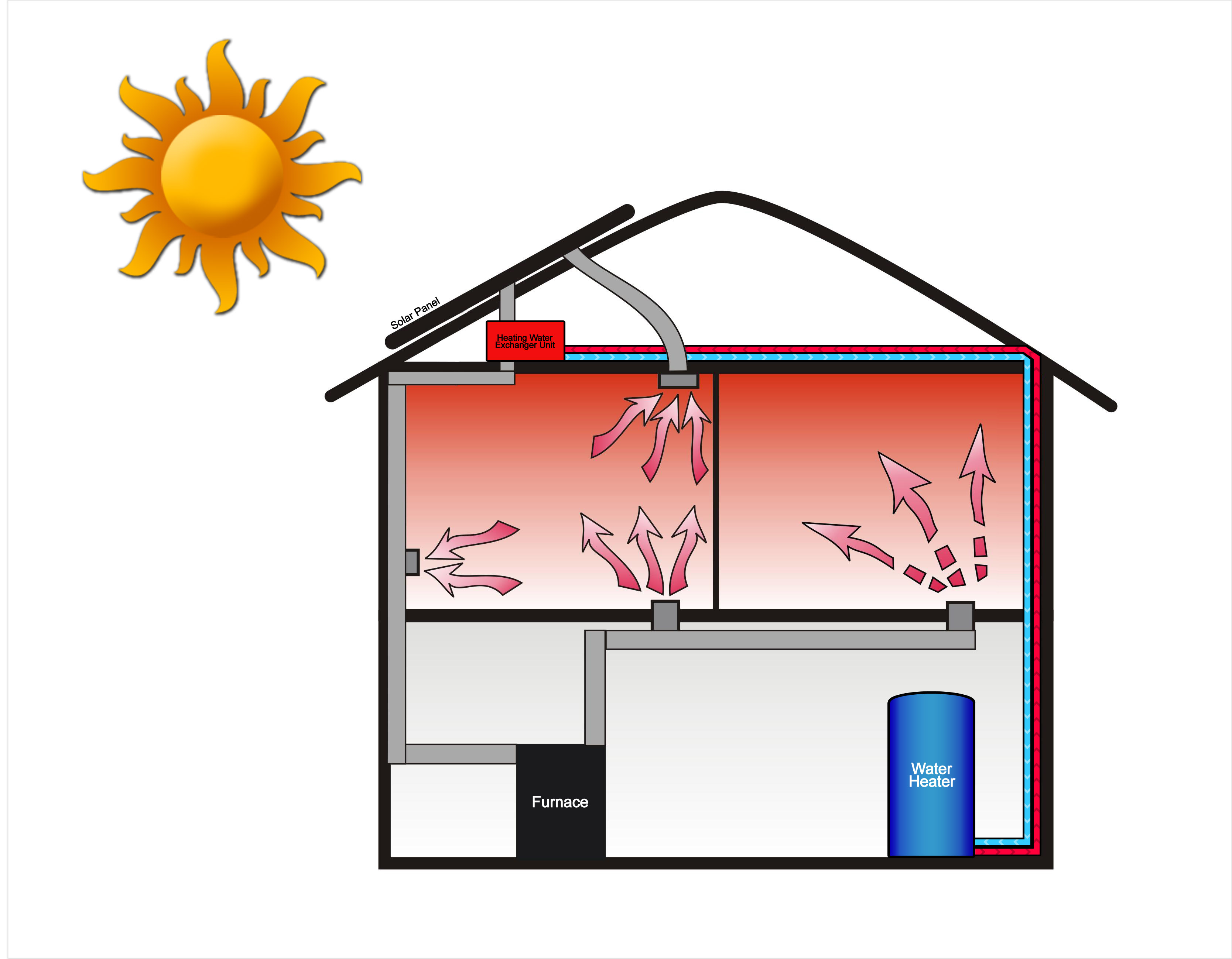 solar air heat water heater system with furnace attachment